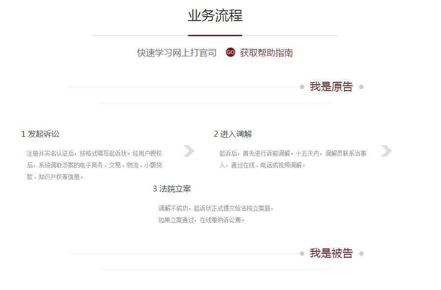 網路法院業務流程。圖/杭州鐵路運輸法院網