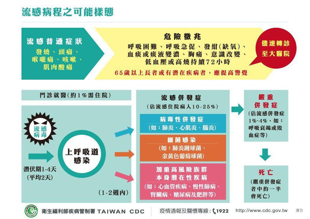 流感病程可能樣態。圖/衛福部疾管署提供