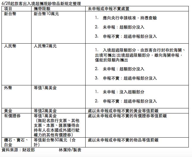 6月28日起新規超攜外幣總整理表格
