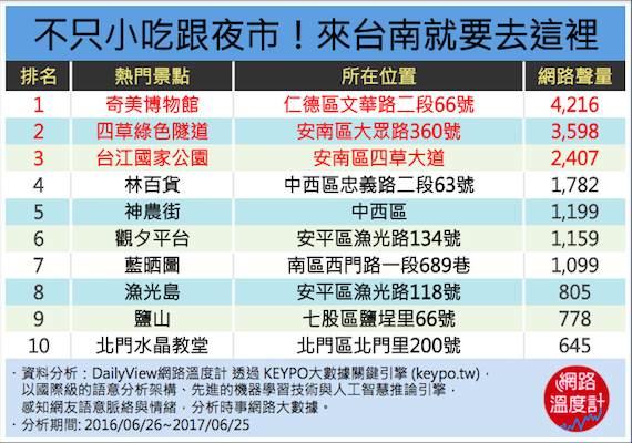 台南必去景點。圖/網路溫度計提供