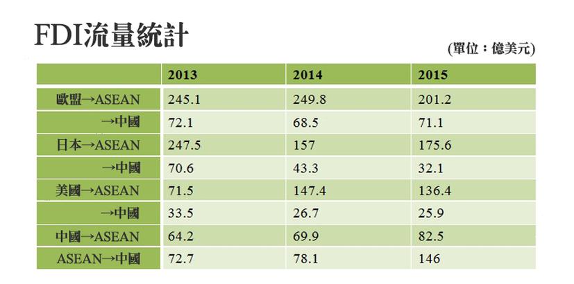 資料來源:ASEAN STATS、中國商務部投資促進事務局、中國國家統計局。AS...