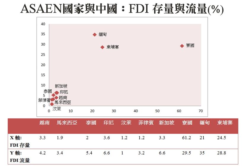 數據來自於UNCTAD STAT、中國國家統計局、中國商務部亞洲司、中國商務部對...