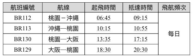 長榮航空Hello Kitty友誼機航班時間。圖/長榮航空提供