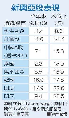 新興亞股表現資料來源/Bloomberg、鉅亨網投顧整理 製表/葉子菁