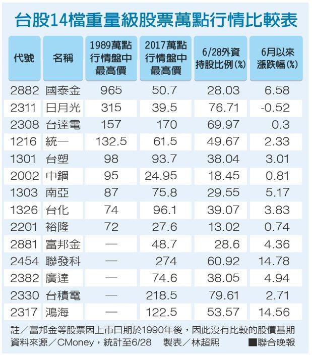 台股14檔重量級股票萬點行情比較表。 聯合晚報提供