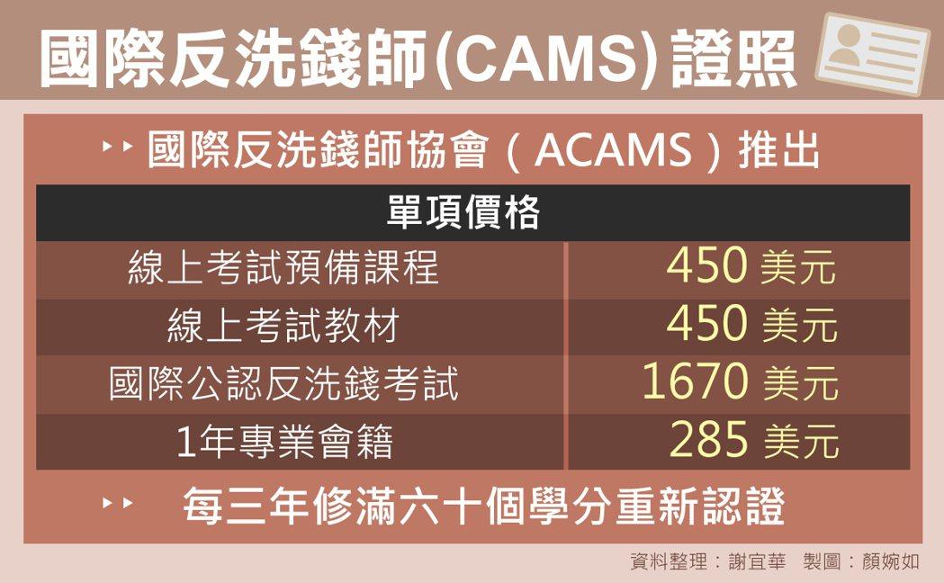 資料來源:ACAMS