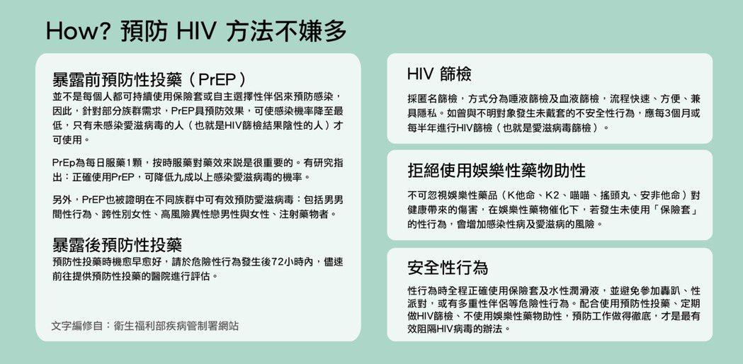 預防HIV方法不嫌多。圖/台灣愛滋病學會提供