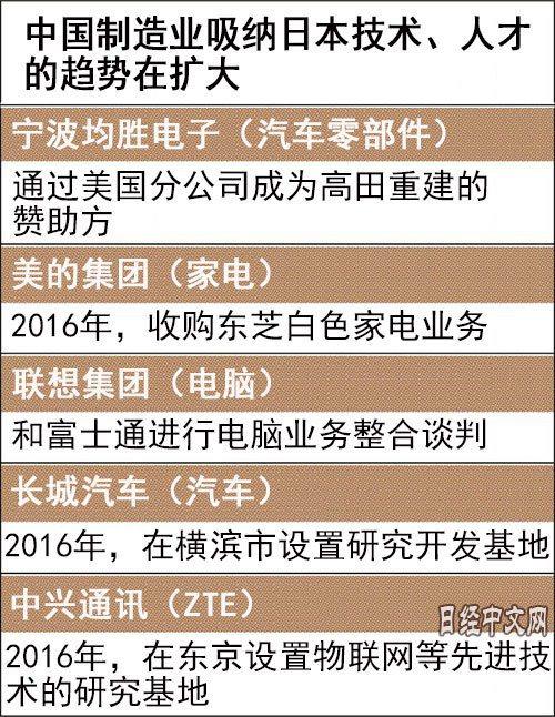 圖/日經中文網