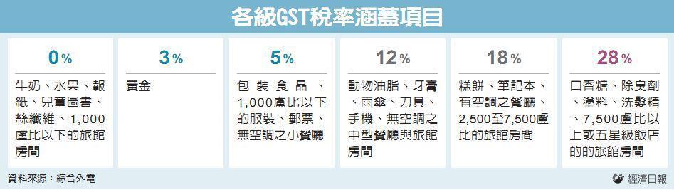 各級GST稅率涵蓋項目 資料來源:綜合外電