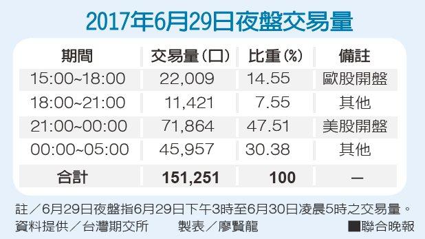 2017年6月29日夜盤交易量。資料提供/台灣期交所、製表/廖賢龍