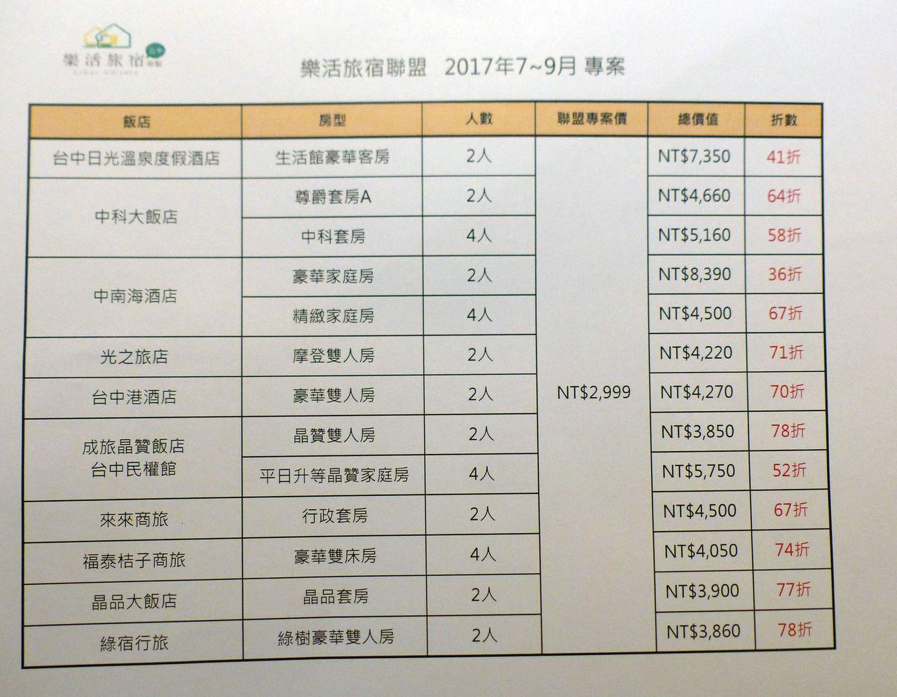 台中日光溫泉度假酒店等10家業者結盟,到9月底,二房以上房型均一價2999元。記...