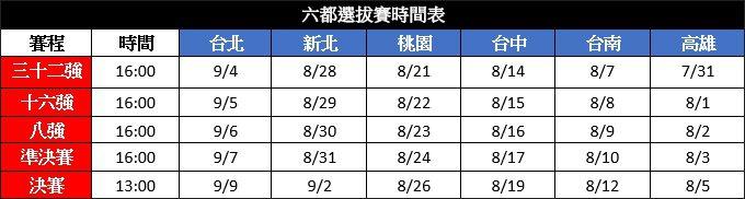六都選拔賽賽程表