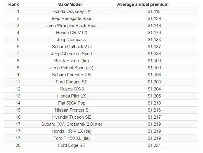 圖為北美保費最便宜的 Top 20 車款排名。 摘自 Insure.com