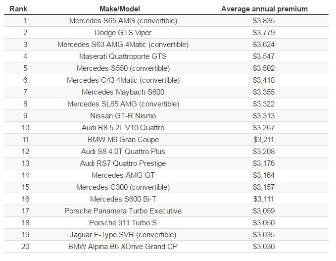 圖為北美保費最貴的 Top 20 車款排名。 摘自 Insure.com