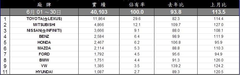 台灣車市6月銷售排行。 記者陳威任/製表