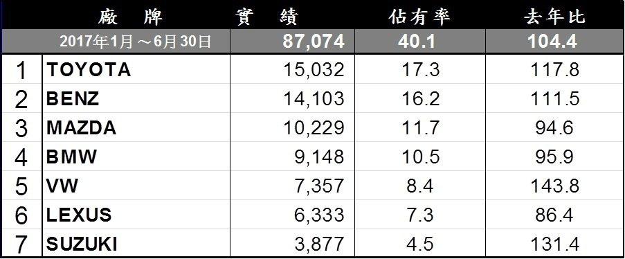 台灣進口車市1至6月銷售排行。 記者陳威任/製表