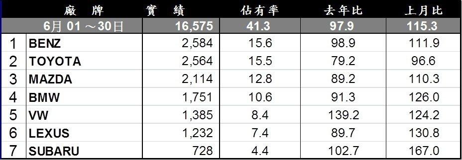 台灣進口車市6月銷售排行。 記者陳威任/製表