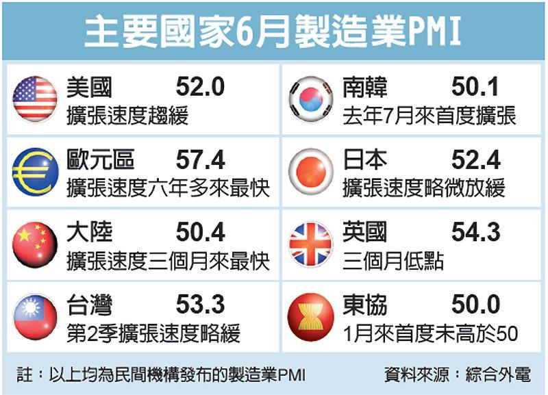 主要國家6月製造業PMI 圖/經濟日報提供