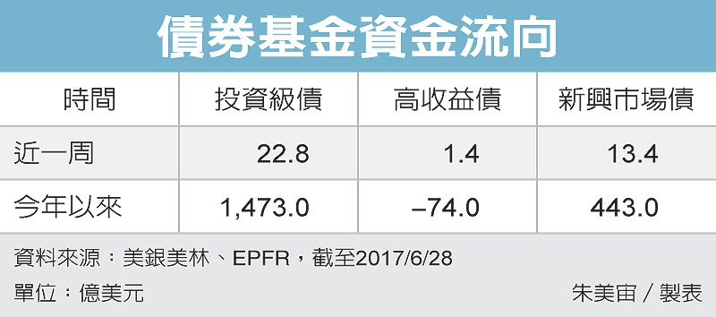 債券基金資金流向 圖/經濟日報提供