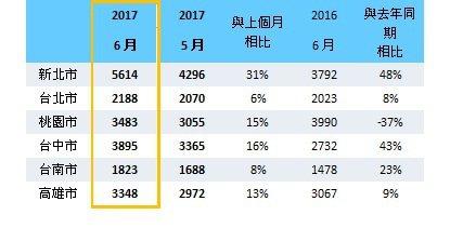 六都建物買賣轉移件數(月)資料來源:各市政府地政局/21世紀不動產整理2017....
