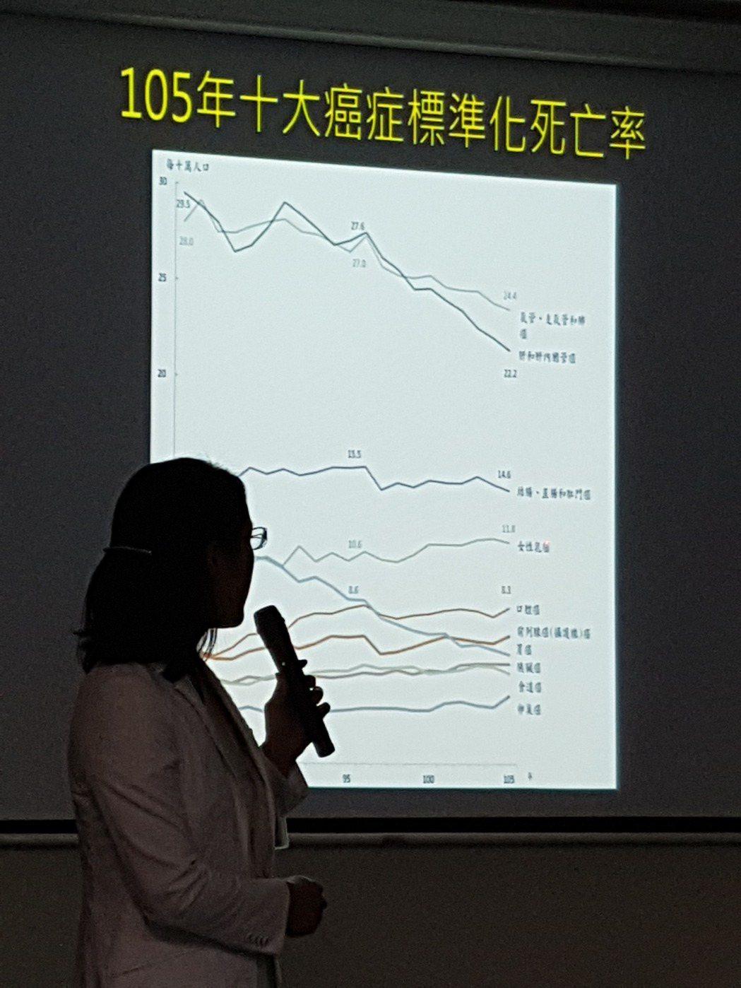 卵巢癌去年首度進入國人十大癌症死因,讓人談之色變 記者修瑞瑩/攝影
