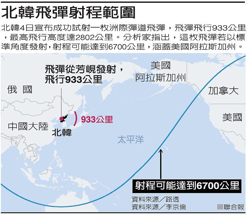 北韓飛彈射程範圍 圖/聯合報提供