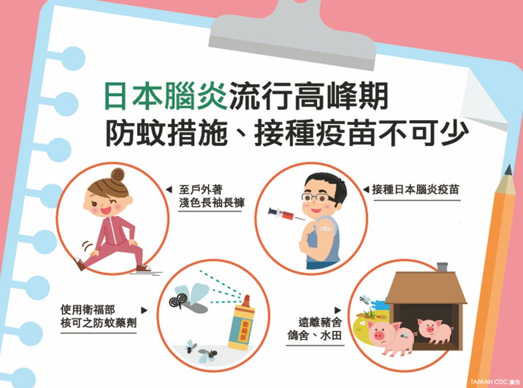 四招預防日本腦炎。圖/疾管署提供