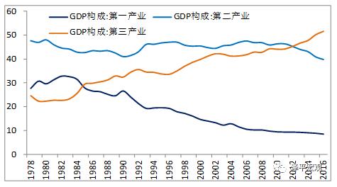 大陸GDP產業走勢圖。(照片/新浪網)
