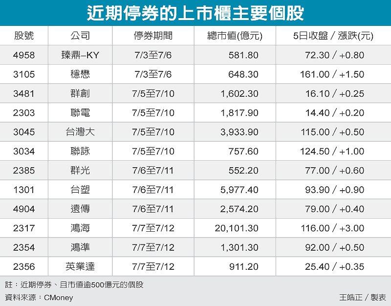 近期停券的上市櫃主要個股 圖/經濟日報提供