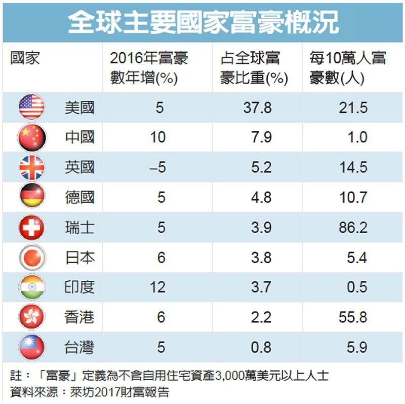 全球主要國家富豪概況 圖/經濟日報提供