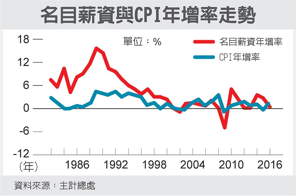 名目薪資與CPI年增率走勢 圖/經濟日報提供