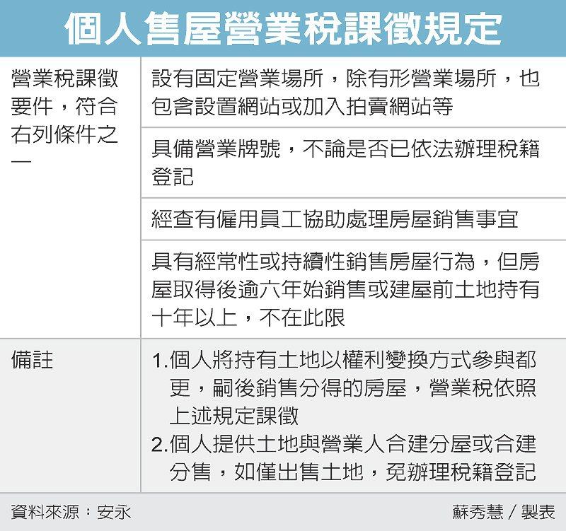 個人售屋營業稅課徵規定 圖/經濟日報提供