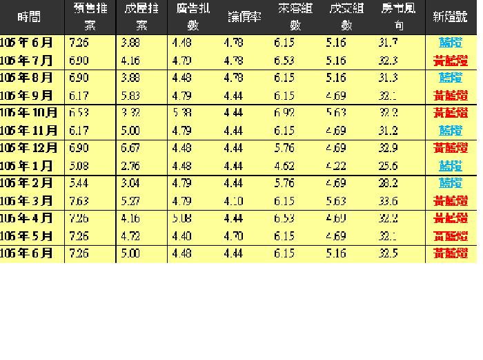 【註】藍燈(谷底衰退):32分以下。黃藍燈(衰退注意):32~42分。綠燈(復甦...