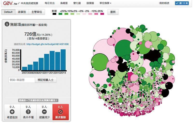 g0v推出的視覺化「中央政府總預算」,讓民眾一目了然。 (翻拍自http://b...