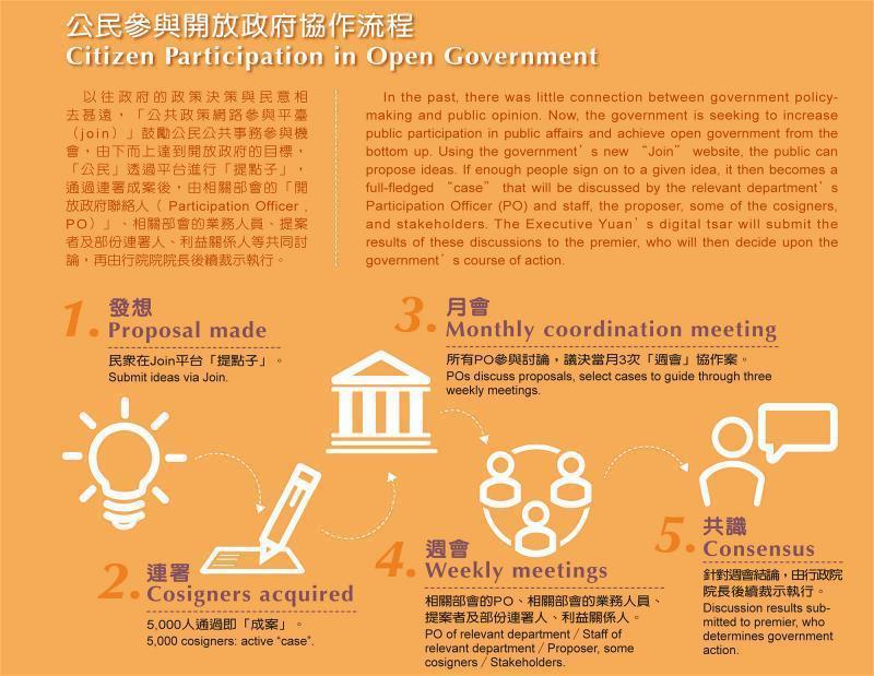 公民參與開放政府協作流程圖