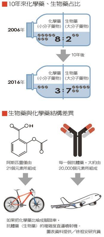 10年來化學藥、生物藥占比生物藥與化學藥結構差異 表資料提供╱徐祖安研究員