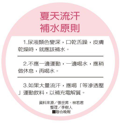 夏天流汗補水原則資料來源/張世昇、林若君 整理/李樹人