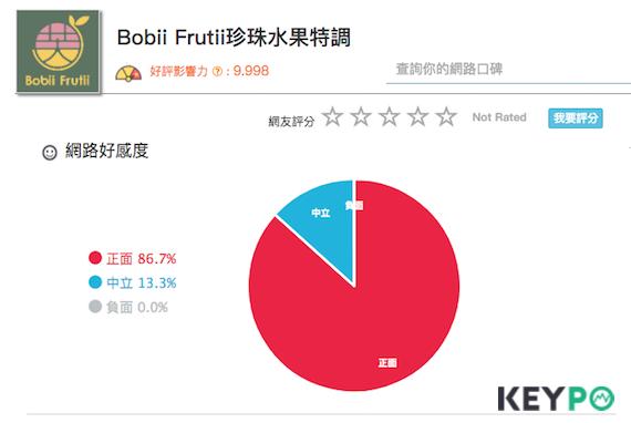 百大口碑_手搖飲料_Bobii Frutii珍珠水果特調。圖/網路溫度計提供