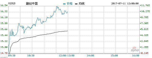 王健林賣萬達城 還借人民幣296億給融創收購