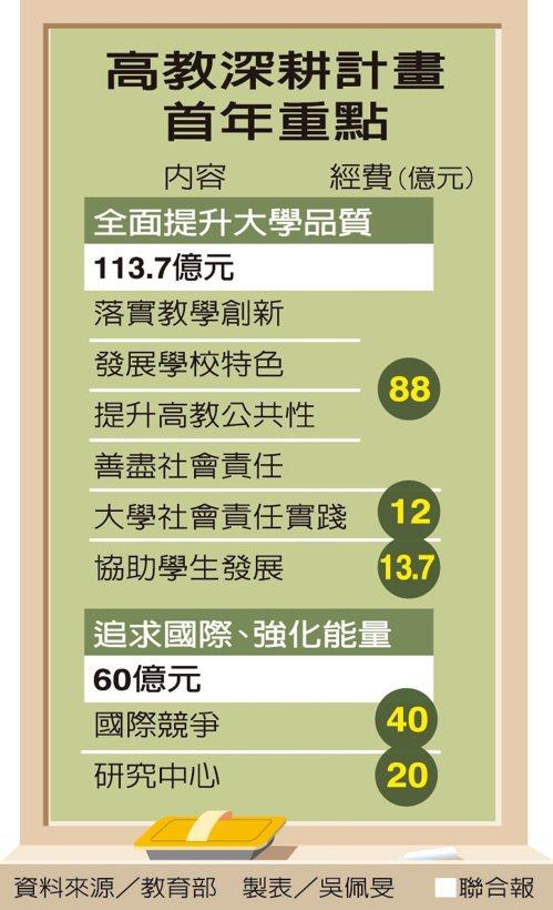 高教深耕計畫首年重點 圖表/聯合報提供