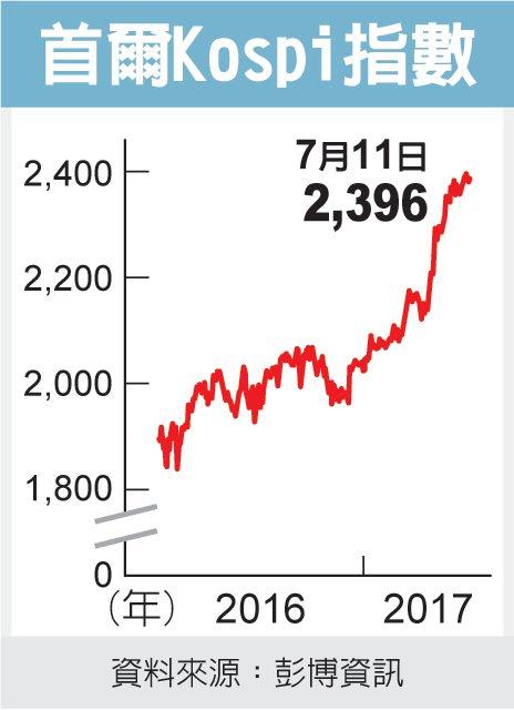首爾Kospi指數 圖/經濟日報提供