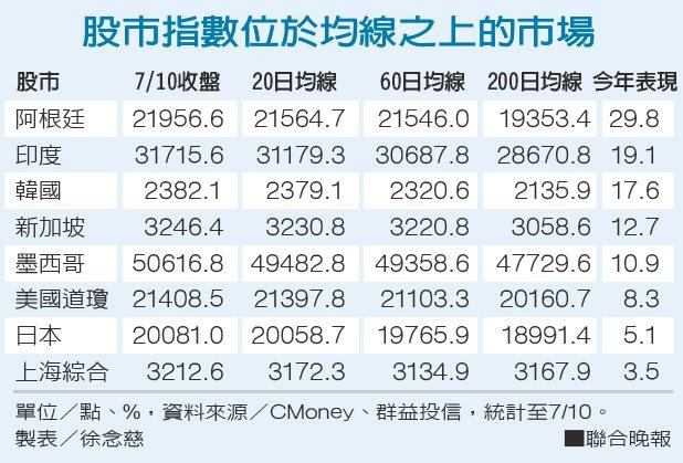 股市指數位於均線之上的市場 圖/聯合報提供