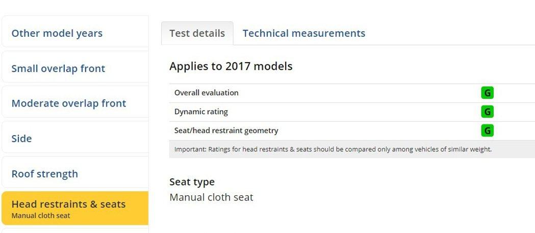 Mazda CX-5在頭部支撐評測中,獲得優良(Good)成績。 摘自IIHS