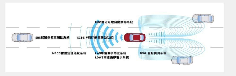 i-Activsense Package主動安全科技。 摘自Mazda