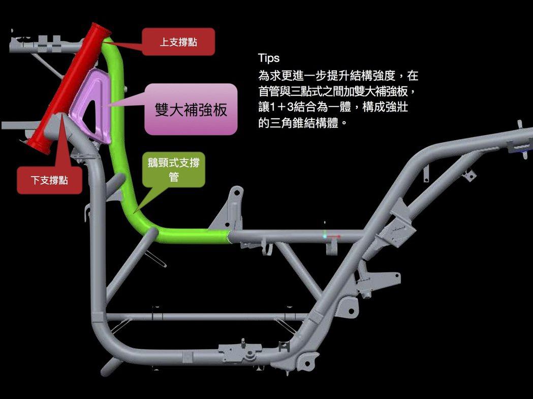 更改車架首管結構。圖/宏佳騰提供