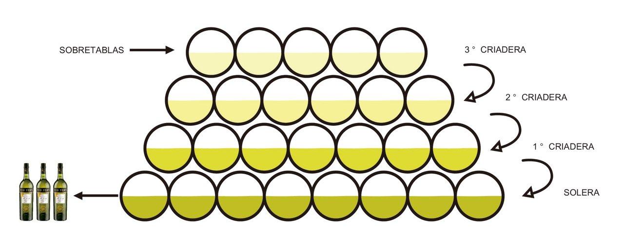 雪莉酒獨特的Solera釀酒系統,釀好的一層一層的往下移動,每次都留下一半維持品...