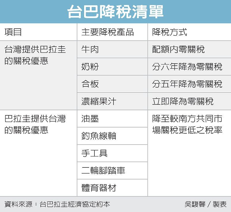 台巴降稅清單 圖/經濟日報提供
