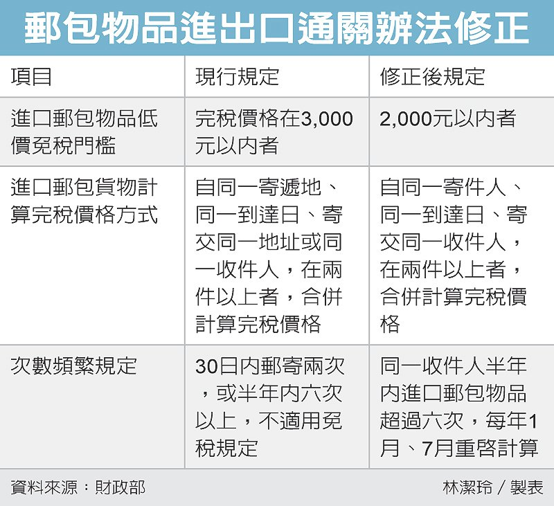 郵包物品進出口通關辦法修正 圖/經濟日報提供