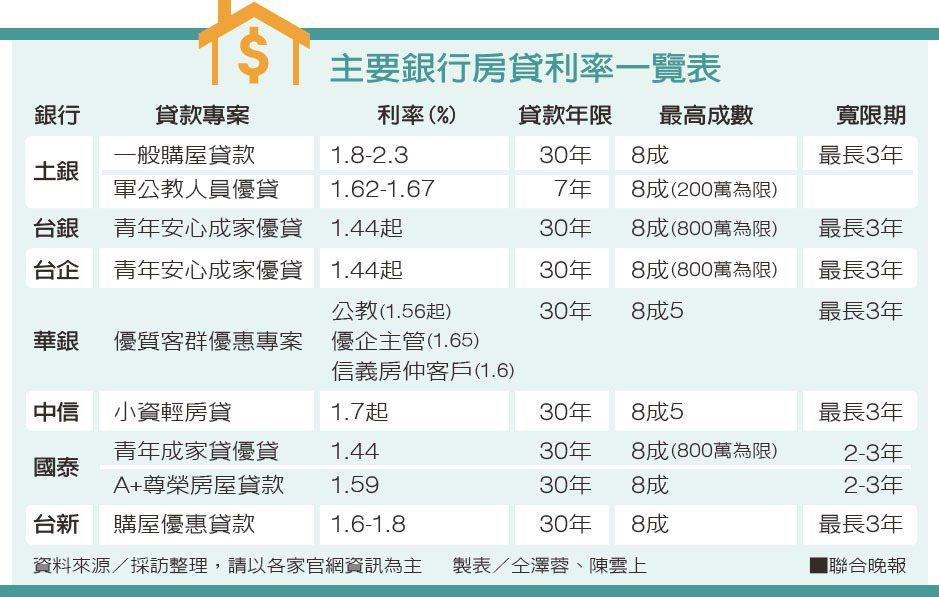 主要銀行房貸利率一覽表資料來源/採訪整理 製表/仝澤蓉、陳雲上