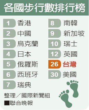 各國步行數排行榜整理/國際新聞組